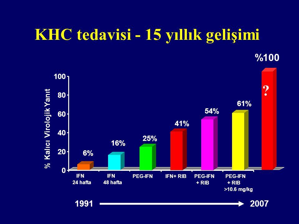 KHC tedavisi - 15 yıllık gelişimi 0 20 40 60 80 100 % Kalıcı Virolojik Yanıt PEG-IFN + RIB >10.6 mg/kg 61% PEG-IFN + RlB 54% IFN+ RIB 41% PEG-IFN 25% IFN 24 hafta IFN 48 hafta 6% 16% 1991 2007 %100 ?