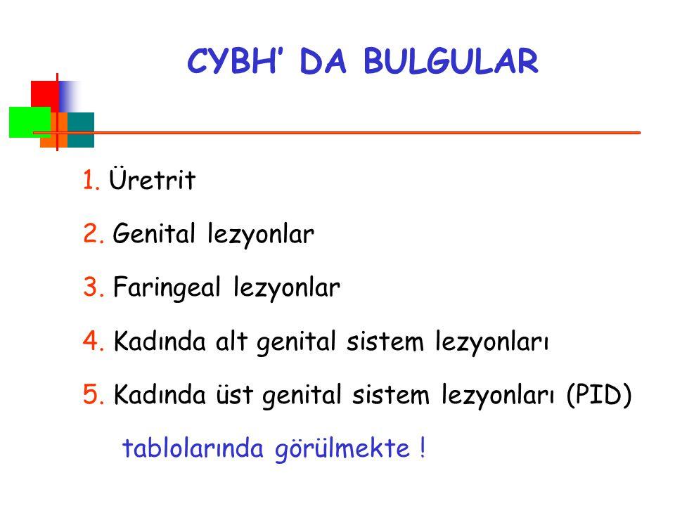 1. Üretrit 2. Genital lezyonlar 3. Faringeal lezyonlar 4. Kadında alt genital sistem lezyonları 5. Kadında üst genital sistem lezyonları (PID) tablola