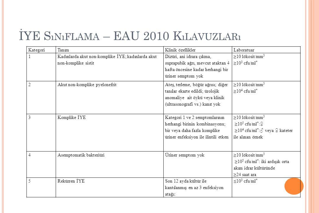 İYE S ıNıFLAMA – EAU 2010 K ıLAVUZLARı KategoriTanımKlinik özelliklerLaboratuar 1 Kadınlarda akut non-komplike İYE; kadınlarda akut non-komplike sisti