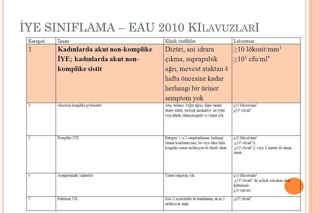 İYE SINIFLAMA – EAU 2010 KI LAVUZLAR I KategoriTanımKlinik özelliklerLaboratuar 1 Kadınlarda akut non-komplike İYE; kadınlarda akut non- komplike sist