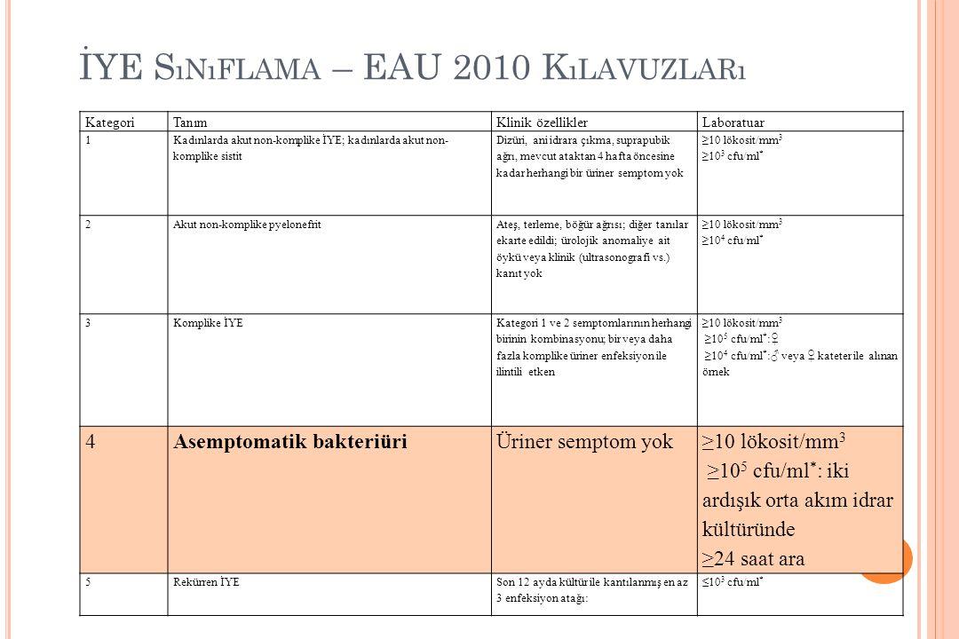 İYE S ıNıFLAMA – EAU 2010 K ıLAVUZLARı KategoriTanımKlinik özelliklerLaboratuar 1 Kadınlarda akut non-komplike İYE; kadınlarda akut non- komplike sist