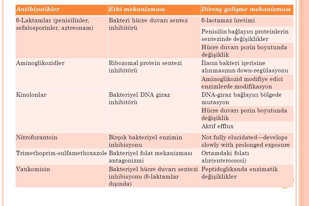 AntibiyotiklerEtki mekanizmasıDirenç gelişme mekanizması β-Laktamlar (penisilinler, sefalosporinler, aztreonam) Bakteri hücre duvarı sentez inhibitörü