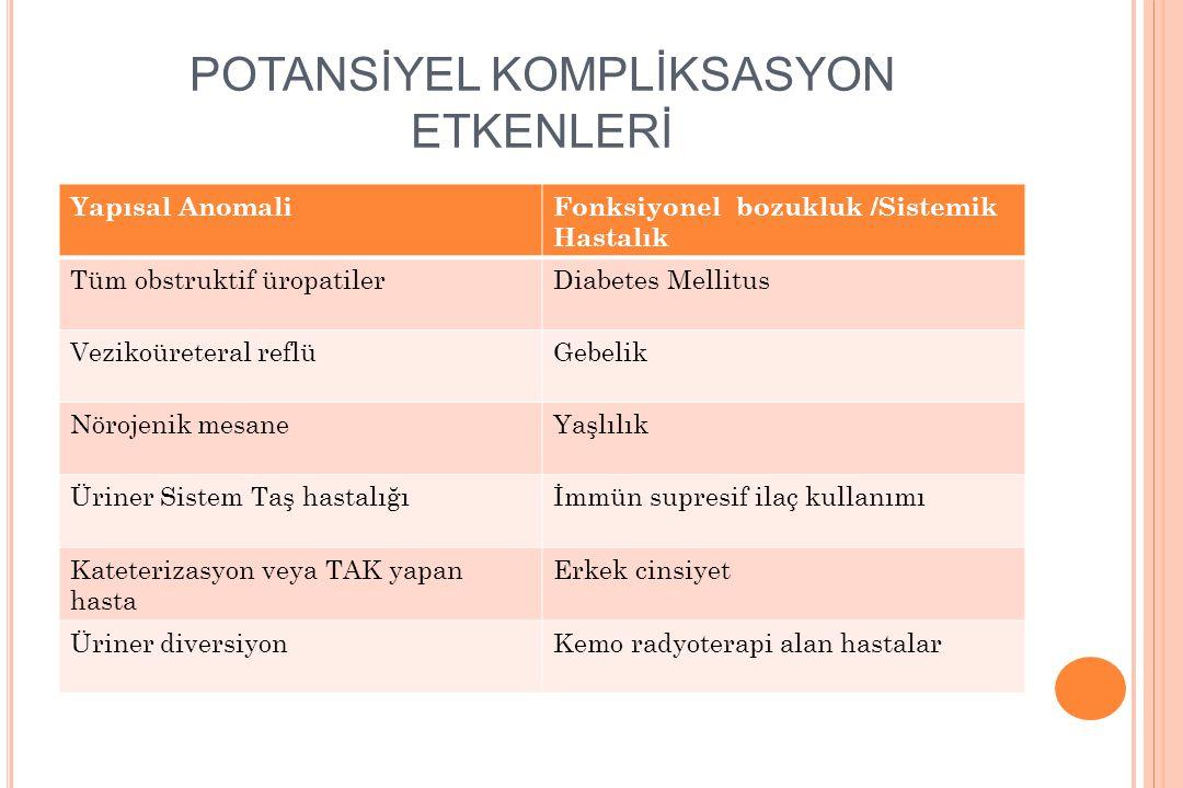 POTANSİYEL KOMPLİKSASYON ETKENLERİ Yapısal AnomaliFonksiyonel bozukluk /Sistemik Hastalık Tüm obstruktif üropatilerDiabetes Mellitus Vezikoüreteral re