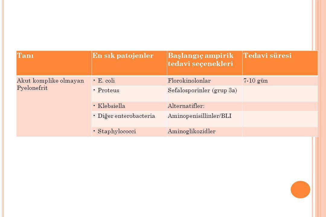 TanıEn sık patojenlerBaşlangıç ampirik tedavi seçenekleri Tedavi süresi Akut komplike olmayan Pyelonefrit E. coliFlorokinolonlar7-10 gün ProteusSefalo