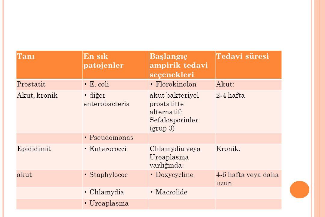 TanıEn sık patojenler Başlangıç ampirik tedavi seçenekleri Tedavi süresi Prostatit E. coli FlorokinolonAkut: Akut, kronik diğer enterobacteria akut ba