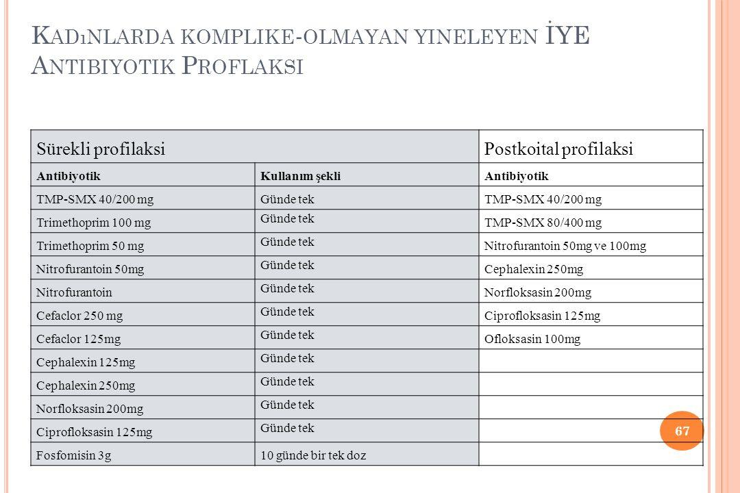 K ADıNLARDA KOMPLIKE - OLMAYAN YINELEYEN İYE A NTIBIYOTIK P ROFLAKSI 67 Sürekli profilaksiPostkoital profilaksi AntibiyotikKullanım şekliAntibiyotik T