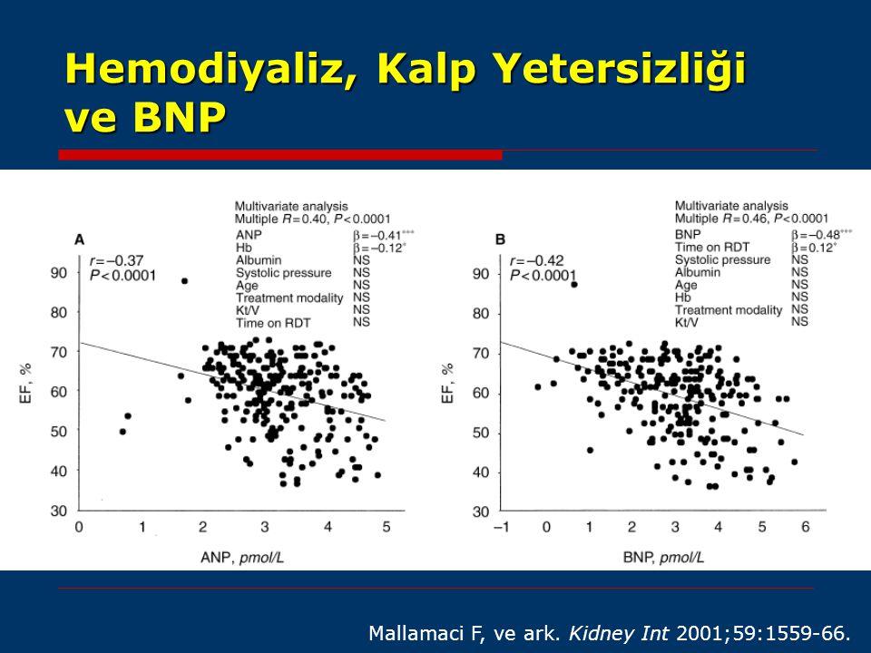 Hemodiyaliz, Kalp Yetersizliği ve BNP Mallamaci F, ve ark. Kidney Int 2001;59:1559-66.