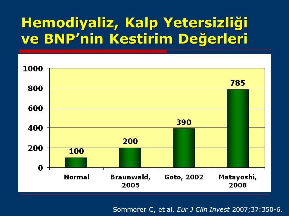 Hemodiyaliz, Kalp Yetersizliği ve BNP'nin Kestirim Değerleri Sommerer C, et al. Eur J Clin Invest 2007;37:350-6.