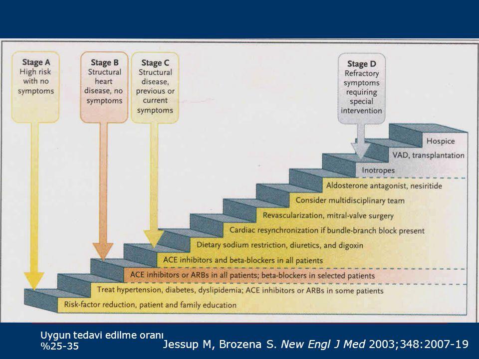 Jessup M, Brozena S. New Engl J Med 2003;348:2007-19 Uygun tedavi edilme oranı %25-35