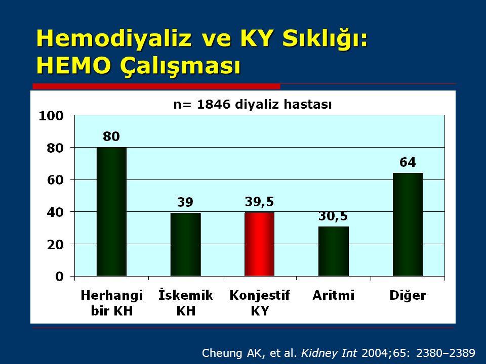 Hemodiyaliz ve KY Sıklığı: HEMO Çalışması n= 1846 diyaliz hastası Cheung AK, et al. Kidney Int 2004;65: 2380–2389