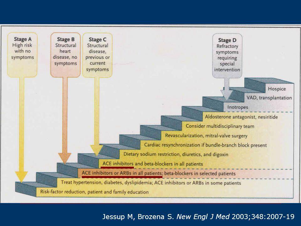 Jessup M, Brozena S. New Engl J Med 2003;348:2007-19
