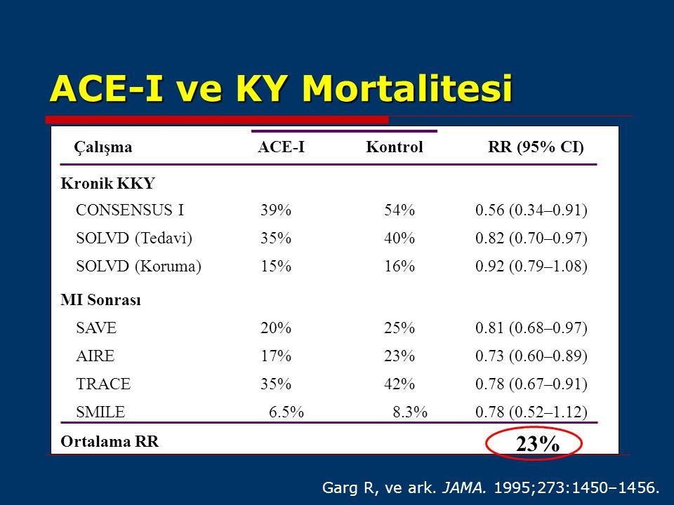 ACE-I ve KY Mortalitesi ÇalışmaACE-IKontrolRR (95% CI) CONSENSUS I SOLVD (Tedavi) SOLVD (Koruma) Kronik KKY MI Sonrası SAVE TRACE AIRE 39%54%0.56 (0.3