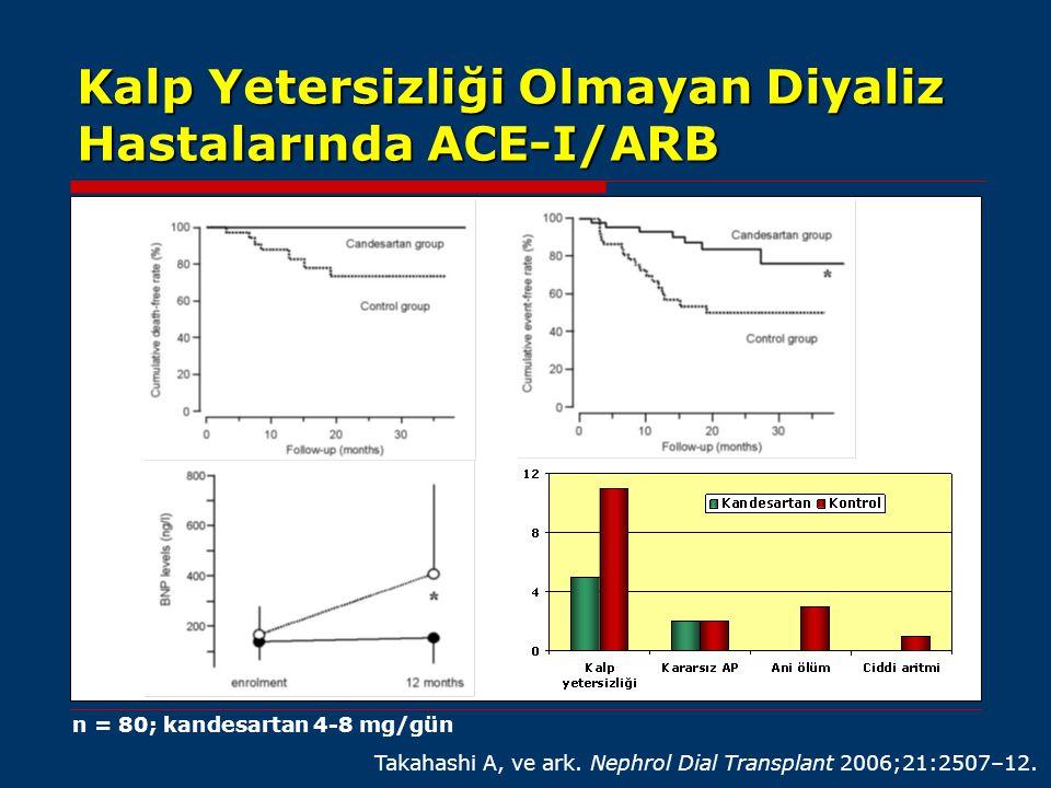 Kalp Yetersizliği Olmayan Diyaliz Hastalarında ACE-I/ARB Takahashi A, ve ark. Nephrol Dial Transplant 2006;21:2507–12. n = 80; kandesartan 4-8 mg/gün