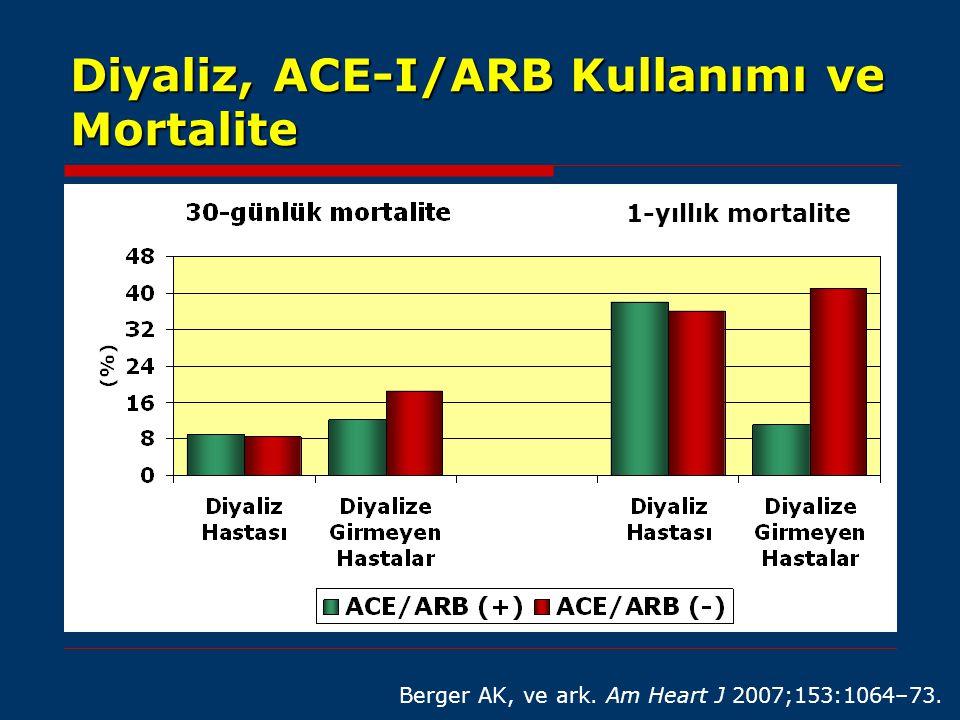 Diyaliz, ACE-I/ARB Kullanımı ve Mortalite Berger AK, ve ark. Am Heart J 2007;153:1064–73. 1-yıllık mortalite