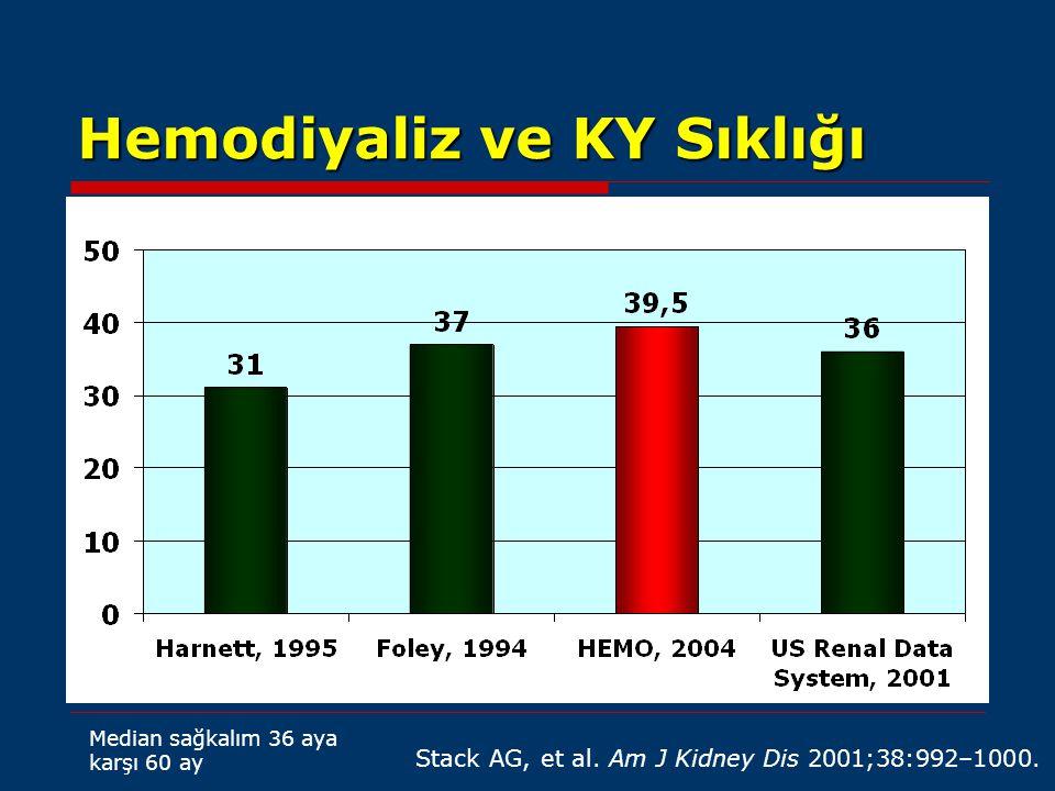 Hemodiyaliz ve KY Sıklığı Stack AG, et al. Am J Kidney Dis 2001;38:992–1000. Median sağkalım 36 aya karşı 60 ay