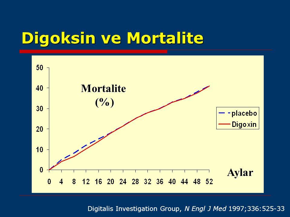 Kalp Yetersizliğinde Digoksinin Yeri  Asemptomatik LV sistolik fonksiyon bozukluğunda atriyal fibrilasyon olmadıkça yeri yoktur.