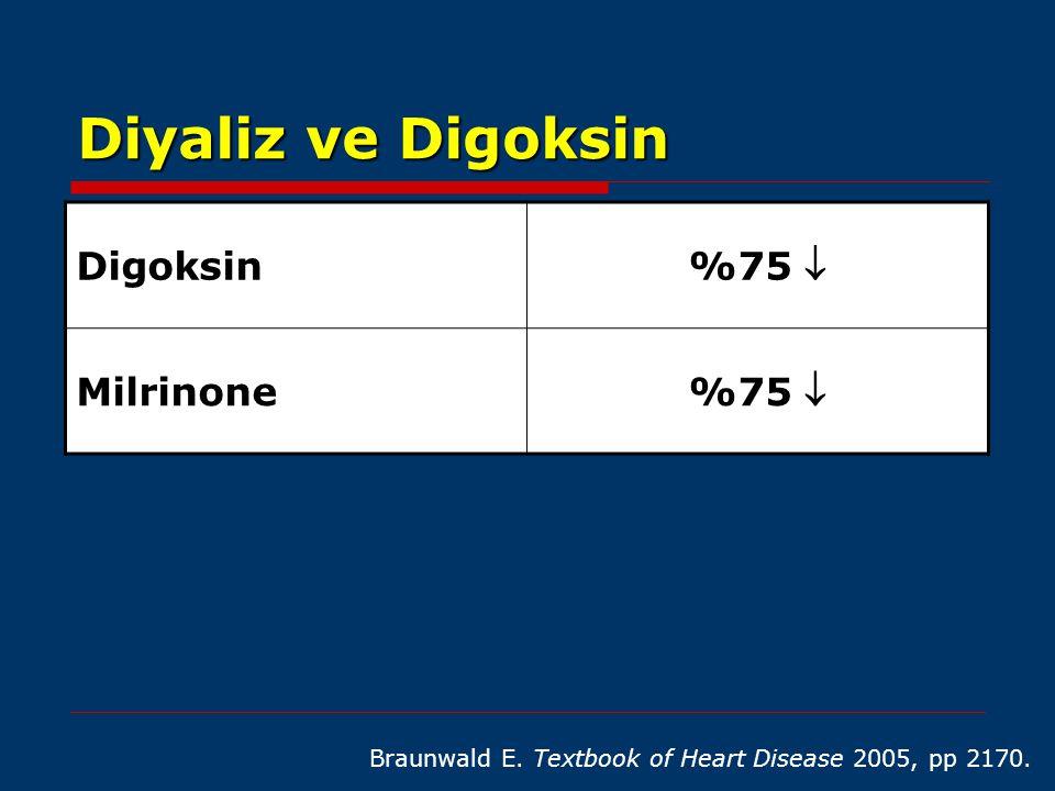 Diyaliz ve Digoksin Braunwald E. Textbook of Heart Disease 2005, pp 2170. Digoksin %75  Milrinone %75 
