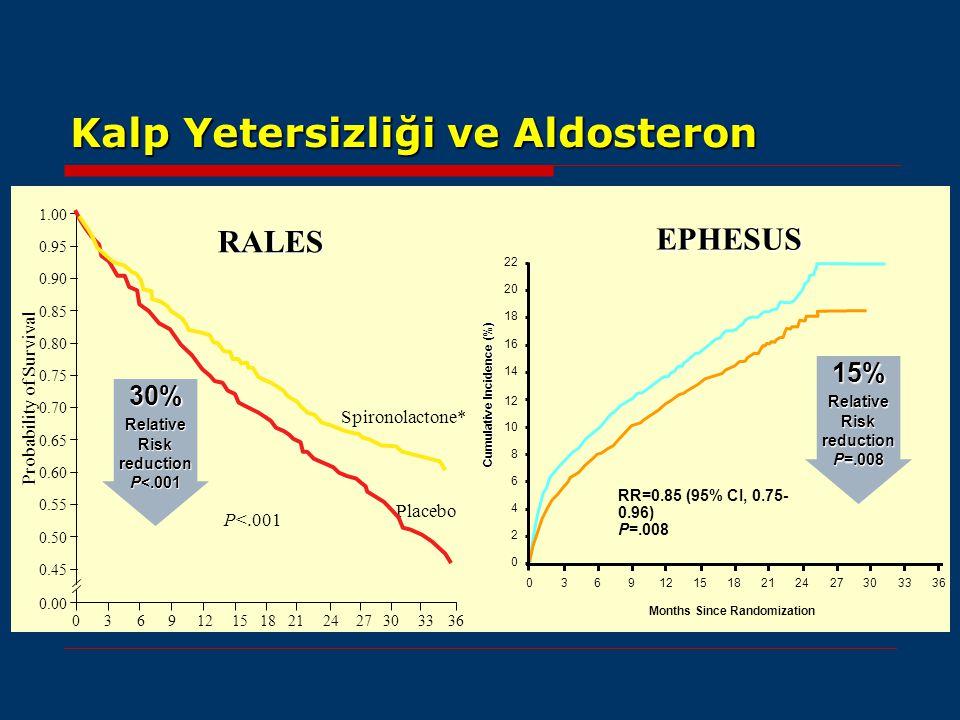 Kalp Yetersizliği ve Aldosteron