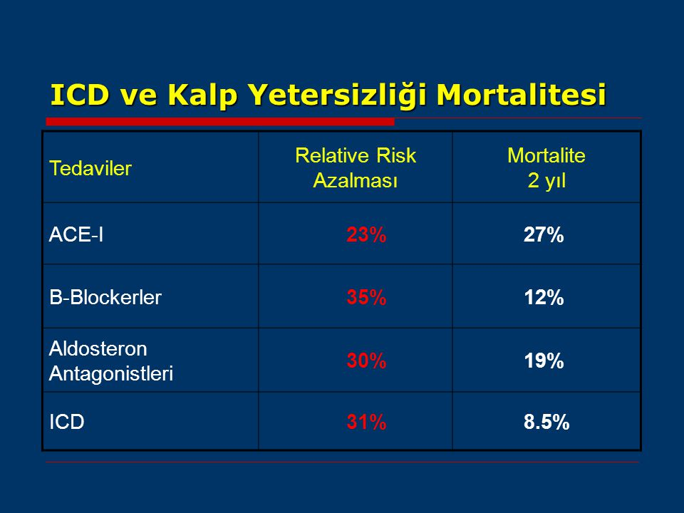 ICD ve Kalp Yetersizliği Mortalitesi Tedaviler Relative Risk Azalması Mortalite 2 yıl ACE-I 23% 27% Β-Blockerler 35% 12% Aldosteron Antagonistleri 30%