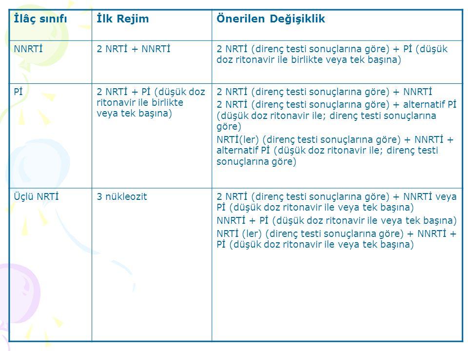 İlâç sınıfıİlk RejimÖnerilen Değişiklik NNRTİ2 NRTİ + NNRTİ2 NRTİ (direnç testi sonuçlarına göre) + Pİ (düşük doz ritonavir ile birlikte veya tek başına) Pİ2 NRTİ + Pİ (düşük doz ritonavir ile birlikte veya tek başına) 2 NRTİ (direnç testi sonuçlarına göre) + NNRTİ 2 NRTİ (direnç testi sonuçlarına göre) + alternatif Pİ (düşük doz ritonavir ile; direnç testi sonuçlarına göre) NRTİ(ler) (direnç testi sonuçlarına göre) + NNRTİ + alternatif Pİ (düşük doz ritonavir ile; direnç testi sonuçlarına göre) Üçlü NRTİ3 nükleozit2 NRTİ (direnç testi sonuçlarına göre) + NNRTİ veya Pİ (düşük doz ritonavir ile veya tek başına) NNRTİ + Pİ (düşük doz ritonavir ile veya tek başına) NRTİ (ler) (direnç testi sonuçlarına göre) + NNRTİ + Pİ (düşük doz ritonavir ile veya tek başına)