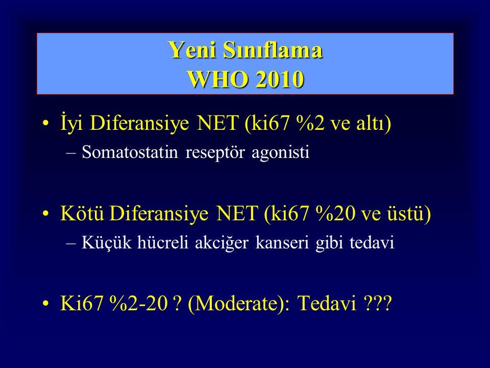 Yeni Sınıflama WHO 2010 İyi Diferansiye NET (ki67 %2 ve altı) –Somatostatin reseptör agonisti Kötü Diferansiye NET (ki67 %20 ve üstü) –Küçük hücreli akciğer kanseri gibi tedavi Ki67 %2-20 .
