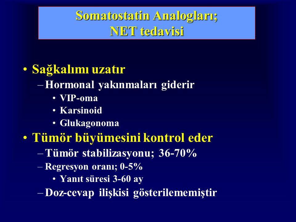 Somatostatin Analogları; NET tedavisi Sağkalımı uzatır –Hormonal yakınmaları giderir VIP-oma Karsinoid Glukagonoma Tümör büyümesini kontrol eder –Tümör stabilizasyonu; 36-70% –Regresyon oranı; 0-5% Yanıt süresi 3-60 ay –Doz-cevap ilişkisi gösterilememiştir