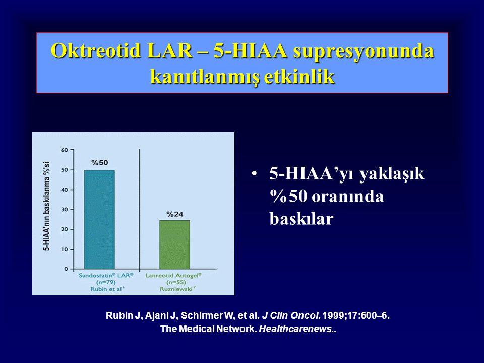 Oktreotid LAR – 5-HIAA supresyonunda kanıtlanmış etkinlik 5-HIAA'yı yaklaşık %50 oranında baskılar Rubin J, Ajani J, Schirmer W, et al.
