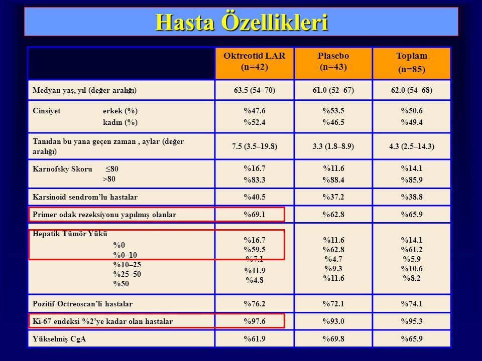 Hasta Özellikleri Oktreotid LAR (n=42) Plasebo (n=43) Toplam (n=85) Medyan yaş, yıl (değer aralığı)63.5 (54–70)61.0 (52–67)62.0 (54–68) Cinsiyet erkek