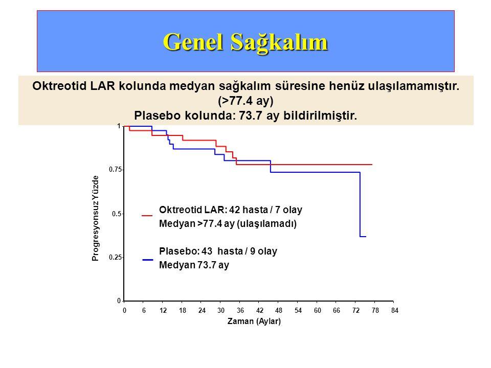 Genel Sağkalım Oktreotid LAR kolunda medyan sağkalım süresine henüz ulaşılamamıştır. (>77.4 ay) Plasebo kolunda: 73.7 ay bildirilmiştir. Oktreotid LAR