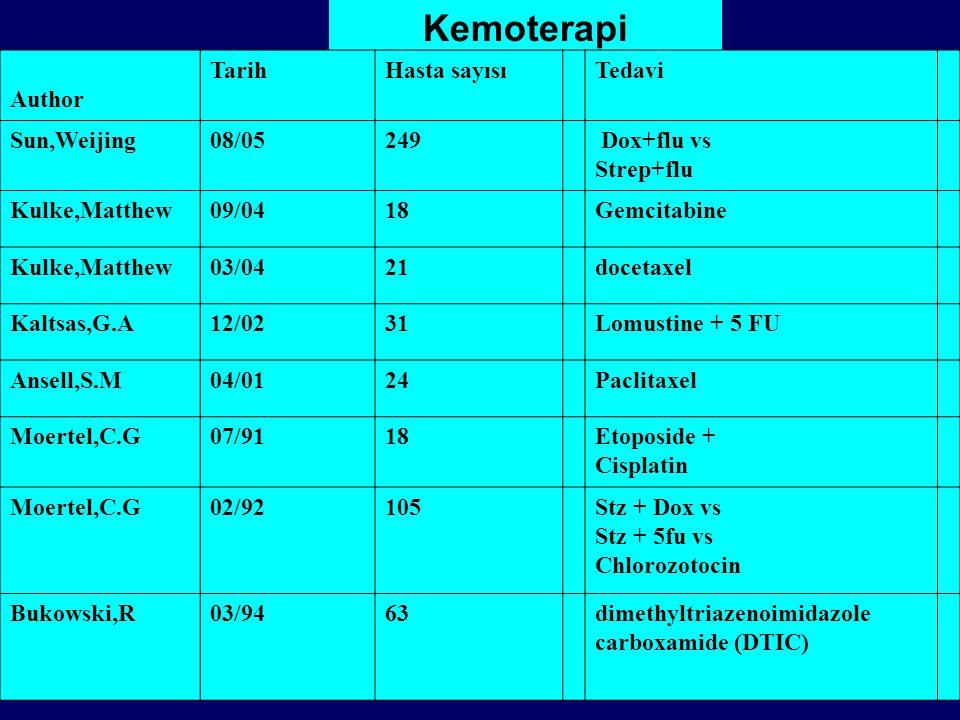 Kemoterapi Author TarihHasta sayısıTedavi Sun,Weijing08/05249 Dox+flu vs Strep+flu Kulke,Matthew09/0418Gemcitabine Kulke,Matthew03/0421docetaxel Kaltsas,G.A12/0231Lomustine + 5 FU Ansell,S.M04/0124Paclitaxel Moertel,C.G07/9118Etoposide + Cisplatin Moertel,C.G02/92105Stz + Dox vs Stz + 5fu vs Chlorozotocin Bukowski,R03/9463dimethyltriazenoimidazole carboxamide (DTIC)