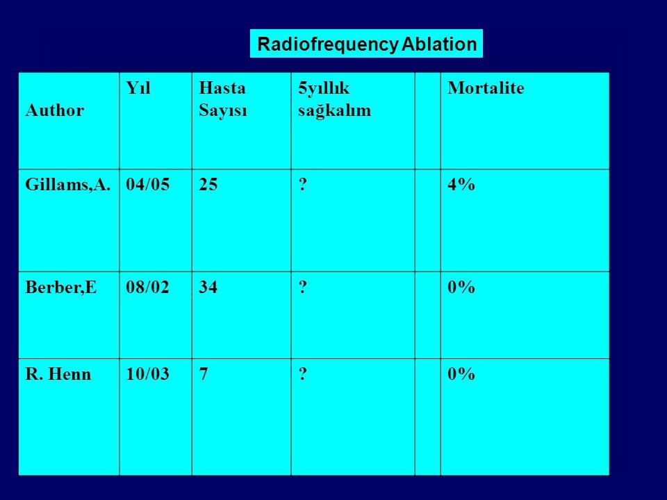 Radiofrequency Ablation Author YılHasta Sayısı 5yıllık sağkalım Mortalite Gillams,A.04/0525?4% Berber,E08/0234?0% R. Henn10/037?0%