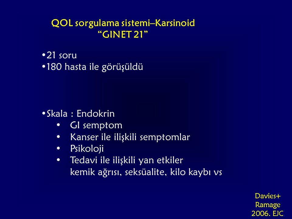 QOL sorgulama sistemi–Karsinoid GINET 21 21 soru 180 hasta ile görüşüldü Skala : Endokrin GI semptom Kanser ile ilişkili semptomlar Psikoloji Tedavi ile ilişkili yan etkiler kemik ağrısı, seksüalite, kilo kaybı vs Davies+ Ramage 2006.