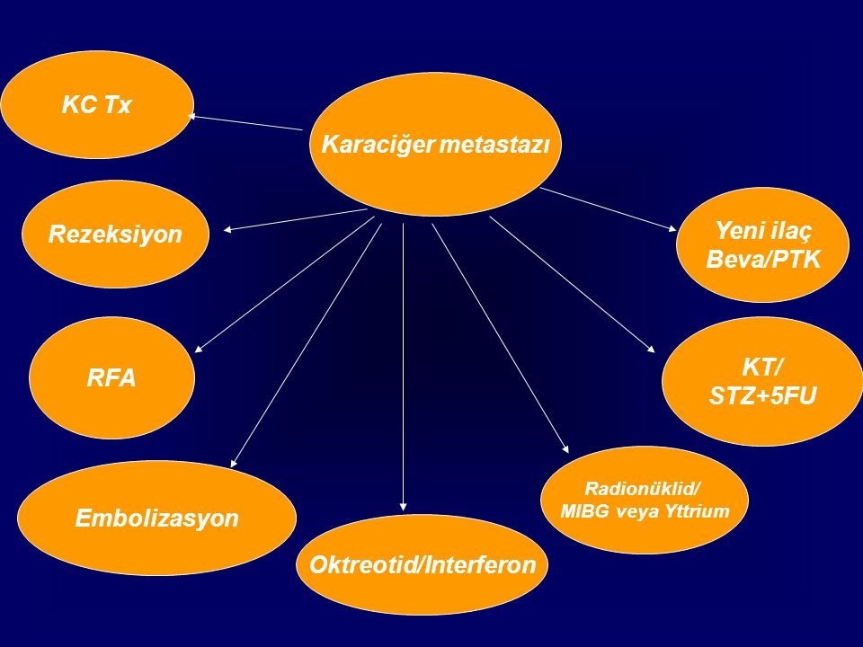 Karaciğer metastazı Rezeksiyon RFA Oktreotid/Interferon KT/ STZ+5FU Radionüklid/ MIBG veya Yttrium Embolizasyon Yeni ilaç Beva/PTK KC Tx