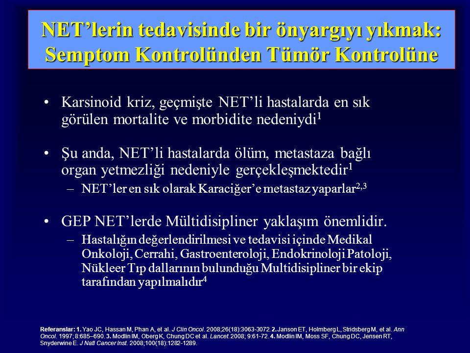 NET'lerin tedavisinde bir önyargıyı yıkmak: Semptom Kontrolünden Tümör Kontrolüne Karsinoid kriz, geçmişte NET'li hastalarda en sık görülen mortalite ve morbidite nedeniydi 1 Şu anda, NET'li hastalarda ölüm, metastaza bağlı organ yetmezliği nedeniyle gerçekleşmektedir 1 –NET'ler en sık olarak Karaciğer'e metastaz yaparlar 2,3 GEP NET'lerde Mültidisipliner yaklaşım önemlidir.