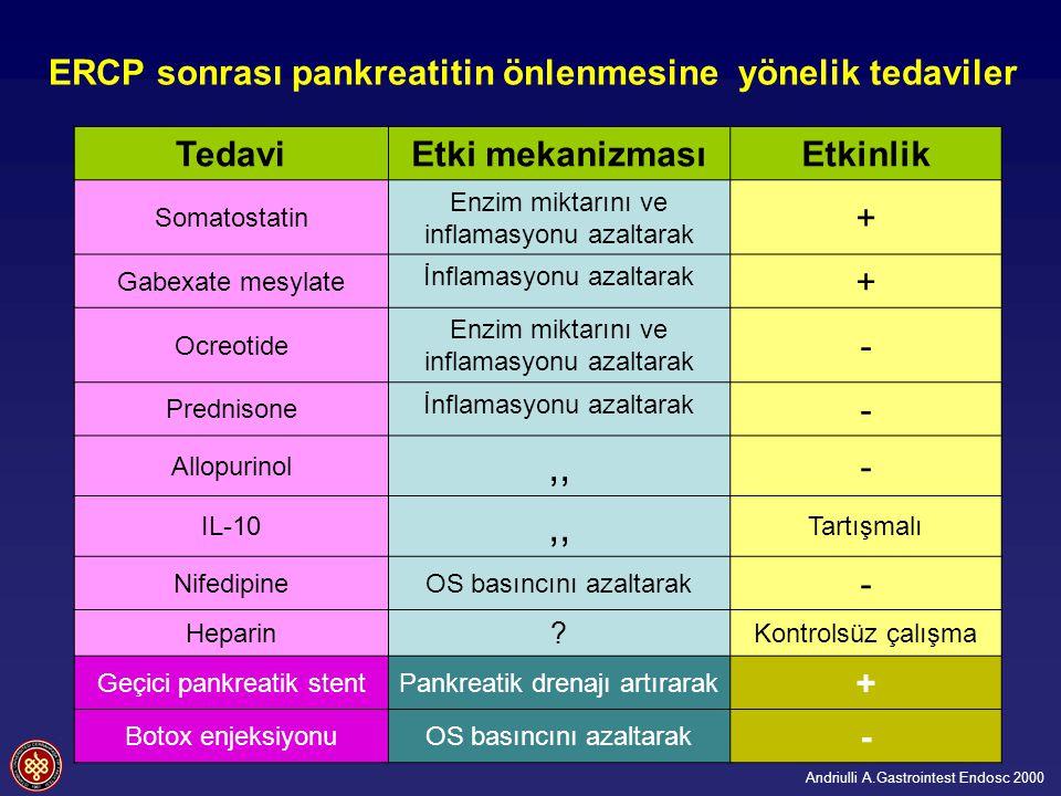 ERCP sonrası pankreatitin önlenmesine yönelik tedaviler TedaviEtki mekanizmasıEtkinlik Somatostatin Enzim miktarını ve inflamasyonu azaltarak + Gabexate mesylate İnflamasyonu azaltarak + Ocreotide Enzim miktarını ve inflamasyonu azaltarak - Prednisone İnflamasyonu azaltarak - Allopurinol,, - IL-10,, Tartışmalı NifedipineOS basıncını azaltarak - Heparin .