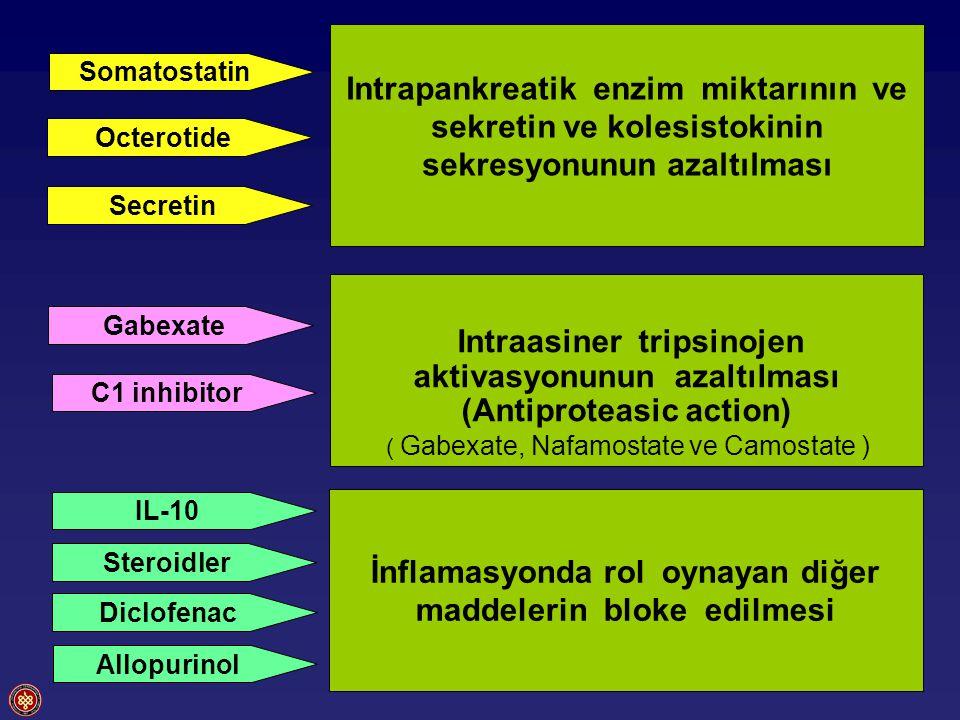 Somatostatin C1 inhibitor Gabexate Secretin Octerotide IL-10 Steroidler Diclofenac Allopurinol Intrapankreatik enzim miktarının ve sekretin ve kolesistokinin sekresyonunun azaltılması Intraasiner tripsinojen aktivasyonunun azaltılması (Antiproteasic action) ( Gabexate, Nafamostate ve Camostate ) İnflamasyonda rol oynayan diğer maddelerin bloke edilmesi