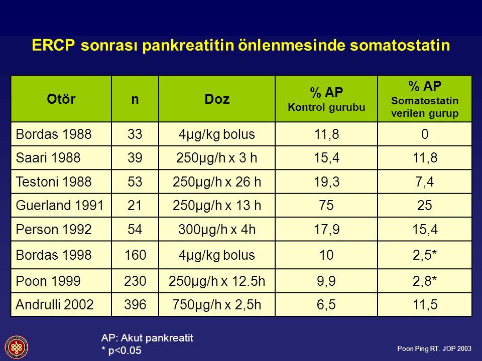 ERCP sonrası pankreatitin önlenmesinde somatostatin OtörnDoz % AP Kontrol gurubu % AP Somatostatin verilen gurup Bordas 1988334µg/kg bolus11,80 Saari 198839250µg/h x 3 h15,411,8 Testoni 198853250µg/h x 26 h19,37,4 Guerland 199121250µg/h x 13 h7525 Person 199254300µg/h x 4h17,915,4 Bordas 19981604µg/kg bolus102,5* Poon 1999230250µg/h x 12.5h9,92,8* Andrulli 2002396750µg/h x 2,5h6,511,5 AP: Akut pankreatit * p<0.05 Poon Ping RT.
