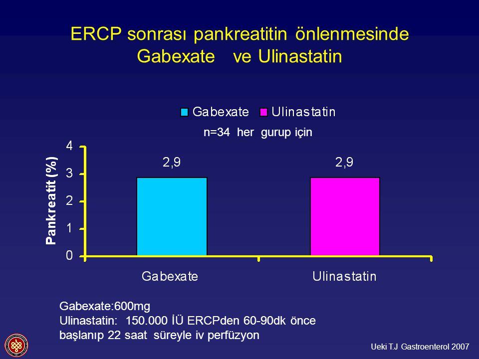 ERCP sonrası pankreatitin önlenmesinde Gabexate ve Ulinastatin Ueki T.J Gastroenterol 2007 n=34 her gurup için Gabexate:600mg Ulinastatin: 150.000 İÜ ERCPden 60-90dk önce başlanıp 22 saat süreyle iv perfüzyon