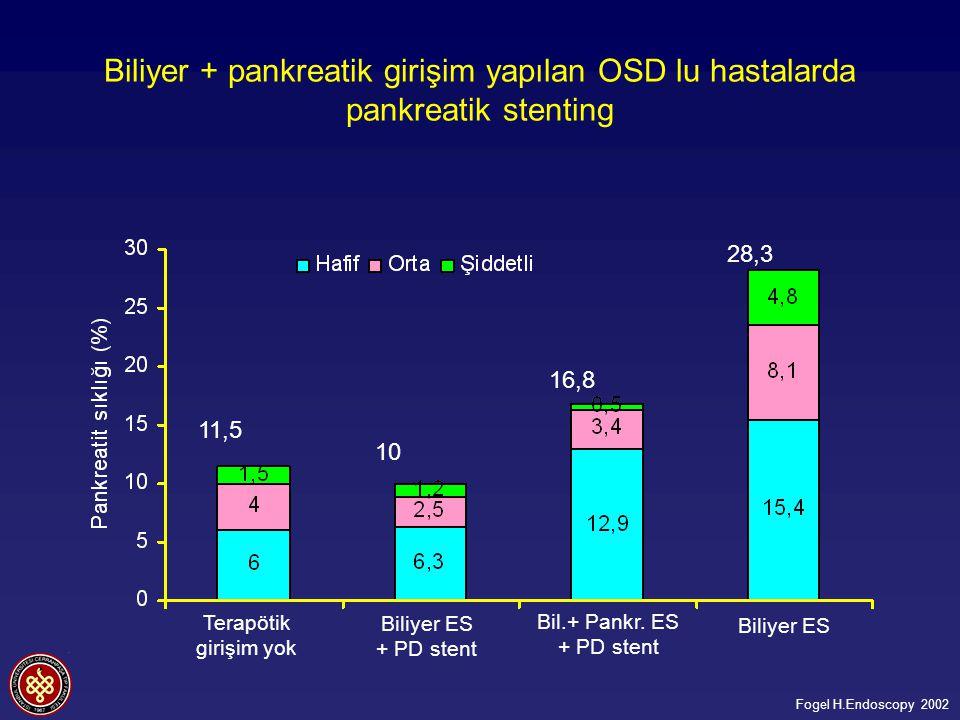 Biliyer + pankreatik girişim yapılan OSD lu hastalarda pankreatik stenting 11,5 10 16,8 28,3 Terapötik girişim yok Bil.+ Pankr.