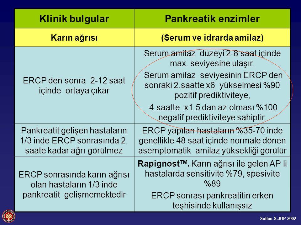 Proteolitik aktivasyonun göstergeleri Sistemik inflamasyon göstergeleri Tripsinojen, TAP (Tripsinogen activator peptide) CRP, IL-6, IL-10 TAP: ERCP sonrası (özellikle hafif- orta şiddetteki) pankreatitin erken teşhisinde kullanışsız ERCP den 12-24 saat sonra yükselmeye başlar Tripsinojen-2: ERCP sonrası pankreatitte 1.