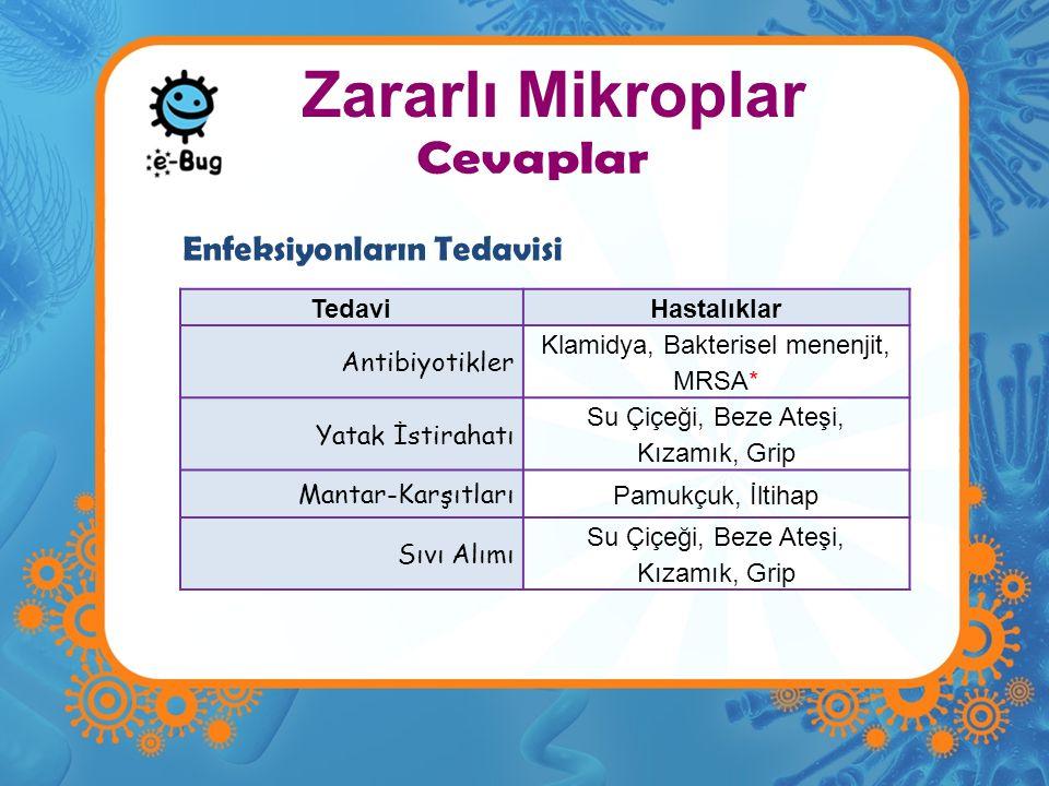 TedaviHastalıklar Antibiyotikler Klamidya, Bakterisel menenjit, MRSA* Yatak İstirahatı Su Çiçeği, Beze Ateşi, Kızamık, Grip Mantar-Karşıtları Pamukçuk