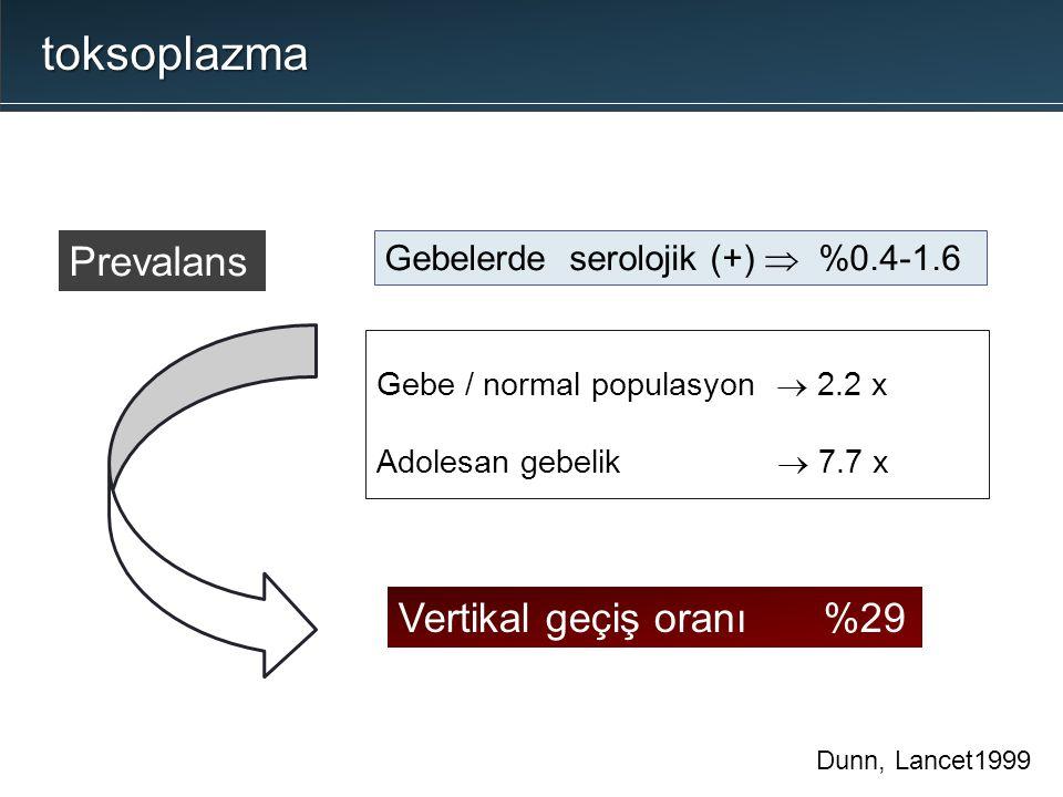 Gebe / normal populasyon  2.2 x Adolesan gebelik  7.7 x Gebelerde serolojik (+)  %0.4-1.6 Prevalans Vertikal geçiş oranı%29 Dunn, Lancet1999 toksop