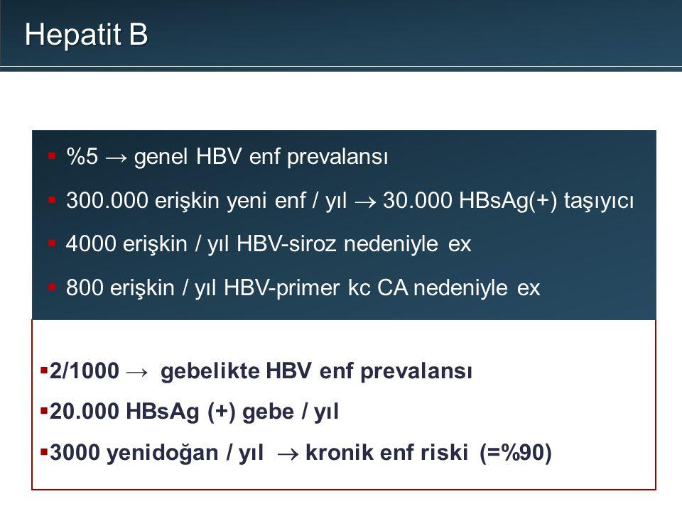  2/1000 → gebelikte HBV enf prevalansı  20.000 HBsAg (+) gebe / yıl  3000 yenidoğan / yıl  kronik enf riski (=%90)  %5 → genel HBV enf prevalansı