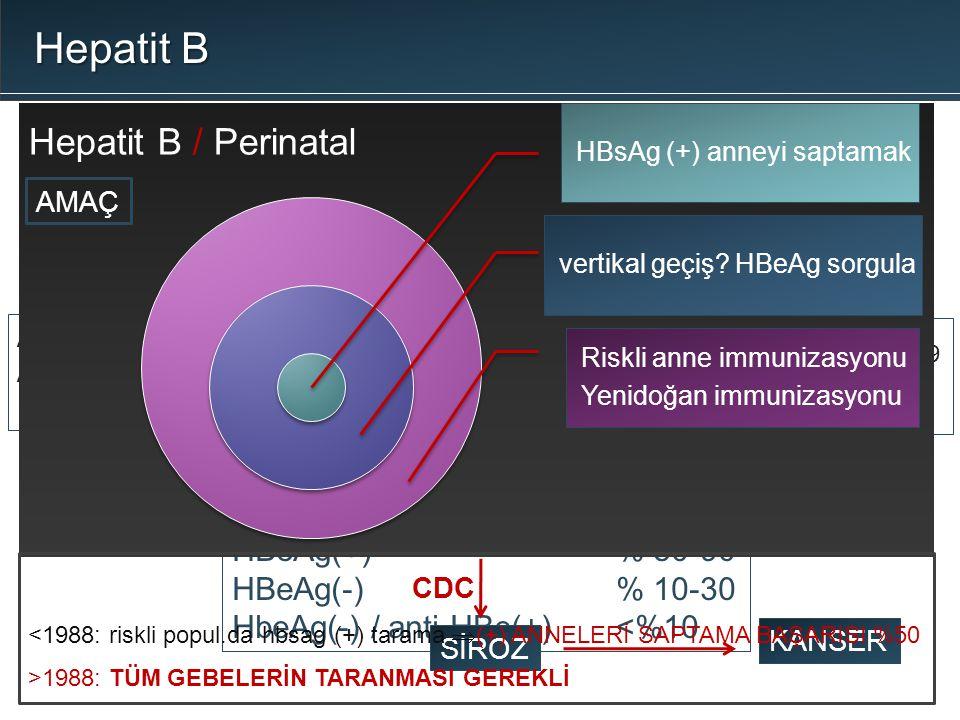 1.trimester% 2-10 2.trimester% 7-25 3.trimester-doğum% 60-80 perinatal vertikal geçiş Akut enfeksiyon HBeAg(+)% 80-90 HBeAg(-)% 10-30 HbeAg(-) / anti-