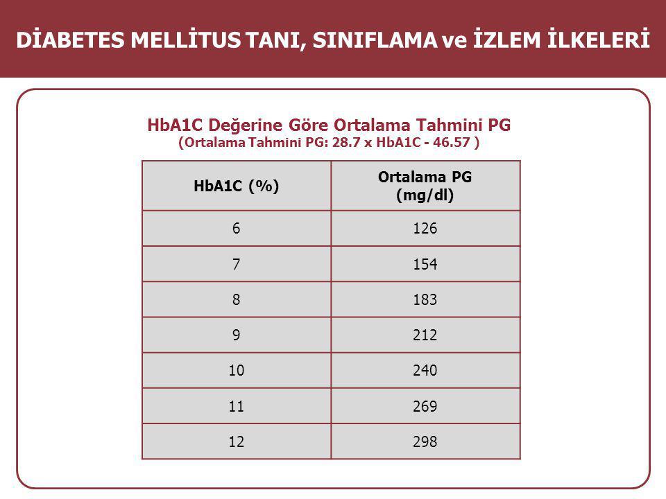 HbA1C Değerine Göre Ortalama Tahmini PG (Ortalama Tahmini PG: 28.7 x HbA1C - 46.57 ) DİABETES MELLİTUS TANI, SINIFLAMA ve İZLEM İLKELERİ HbA1C (%) Ortalama PG (mg/dl) 6126 7154 8183 9212 10240 11269 12298