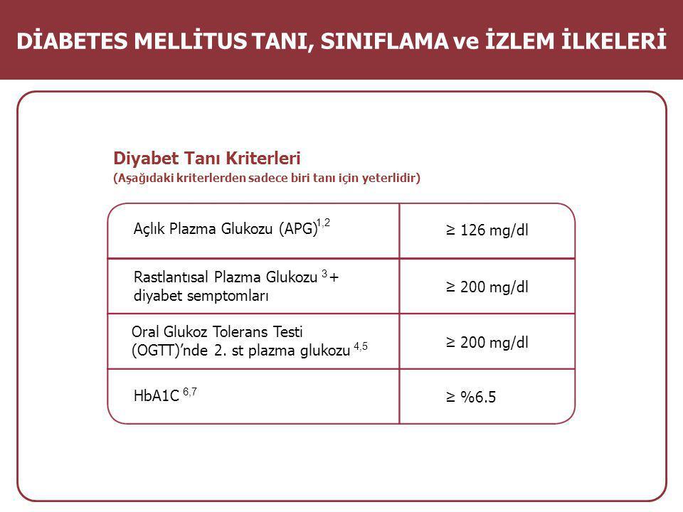 Diyabet Tanı Kriterleri (Aşağıdaki kriterlerden sadece biri tanı için yeterlidir) Açlık Plazma Glukozu (APG) Rastlantısal Plazma Glukozu + diyabet semptomları Oral Glukoz Tolerans Testi (OGTT)'nde 2.