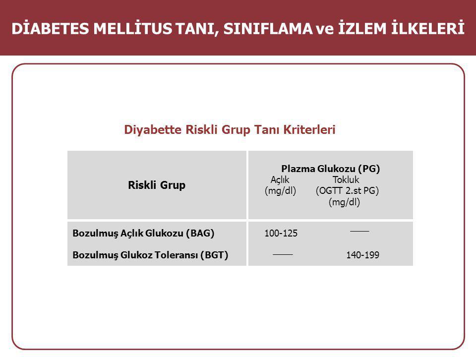 Diyabette Riskli Grup Tanı Kriterleri DİABETES MELLİTUS TANI, SINIFLAMA ve İZLEM İLKELERİ Riskli Grup Plazma Glukozu (PG) Açlık Tokluk (mg/dl) (OGTT 2.st PG) (mg/dl) Bozulmuş Açlık Glukozu (BAG) Bozulmuş Glukoz Toleransı (BGT) 100-125 140-199