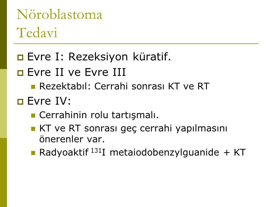 Nöroblastoma Tedavi  Evre I: Rezeksiyon küratif.  Evre II ve Evre III Rezektabıl: Cerrahi sonrası KT ve RT  Evre IV: Cerrahinin rolu tartışmalı. KT
