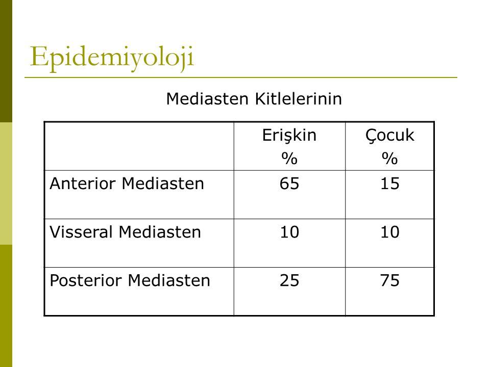 Epidemiyoloji Mediasten Kitlelerinin Erişkin % Çocuk % Anterior Mediasten6515 Visseral Mediasten10 Posterior Mediasten2575
