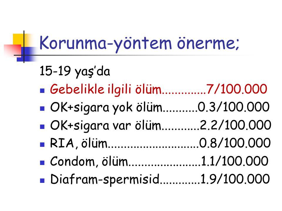 15-19 yaş'da Gebelikle ilgili ölüm..............7/100.000 OK+sigara yok ölüm...........0.3/100.000 OK+sigara var ölüm............2.2/100.000 RIA, ölüm